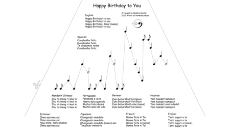 Happy Birthday With Lyrics In Ten Languages Arranged For Zither Lap Harp